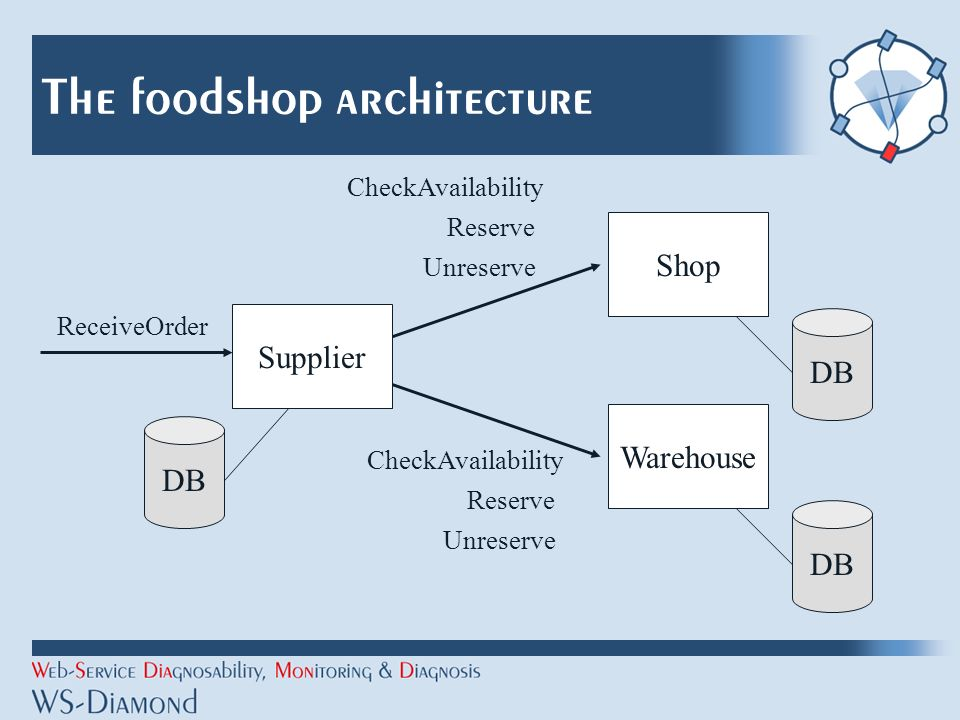 The foodshop architecture Shop Supplier DB Warehouse DB CheckAvailability Reserve Unreserve DB CheckAvailability Reserve Unreserve ReceiveOrder