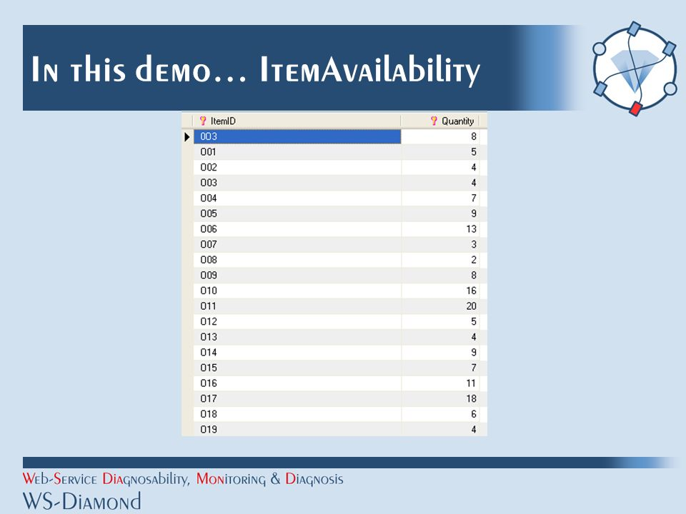 In this demo… ItemAvailability