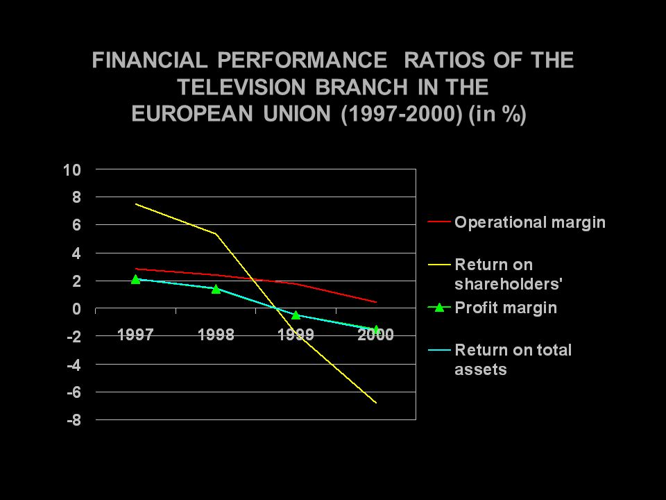 FINANCIAL PERFORMANCE RATIOS OF THE TELEVISION BRANCH IN THE EUROPEAN UNION ( ) (in %))