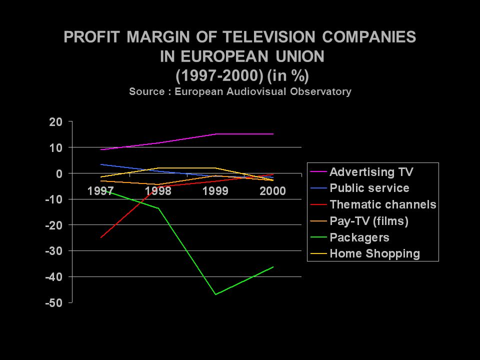 PROFIT MARGIN OF TELEVISION COMPANIES IN EUROPEAN UNION ( ) (in %) Source : European Audiovisual Observatory