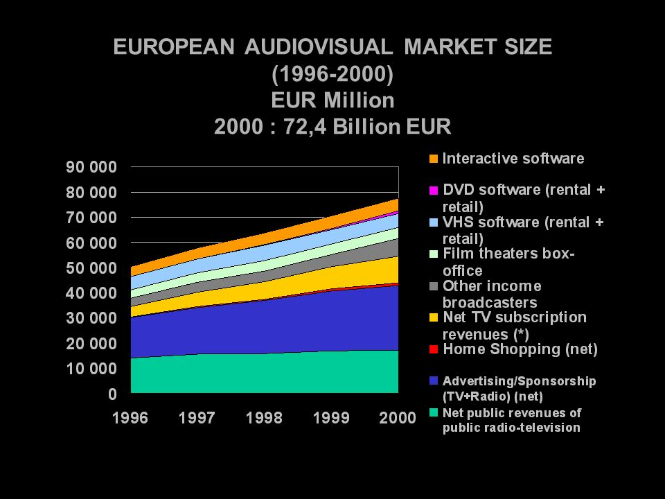 EUROPEAN AUDIOVISUAL MARKET SIZE ( ) EUR Million 2000 : 72,4 Billion EUR