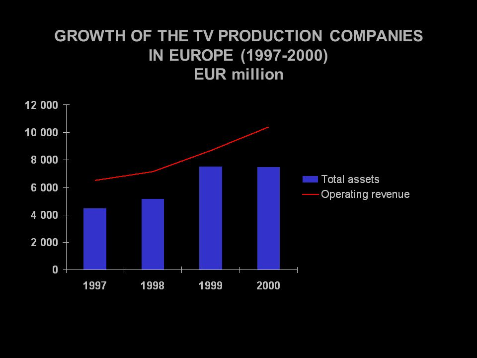 GROWTH OF THE TV PRODUCTION COMPANIES IN EUROPE ( ) EUR million