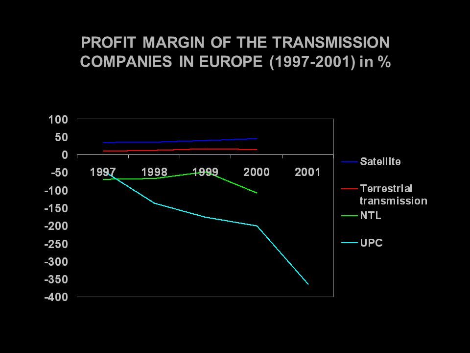 PROFIT MARGIN OF THE TRANSMISSION COMPANIES IN EUROPE ( ) in %