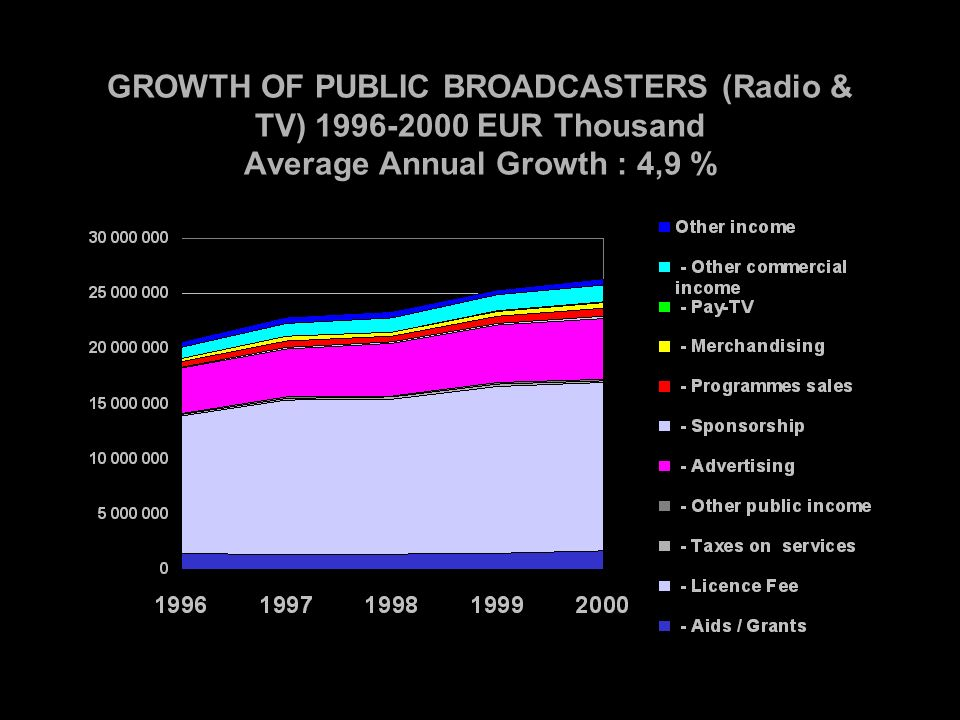 GROWTH OF PUBLIC BROADCASTERS (Radio & TV) EUR Thousand Average Annual Growth : 4,9 %