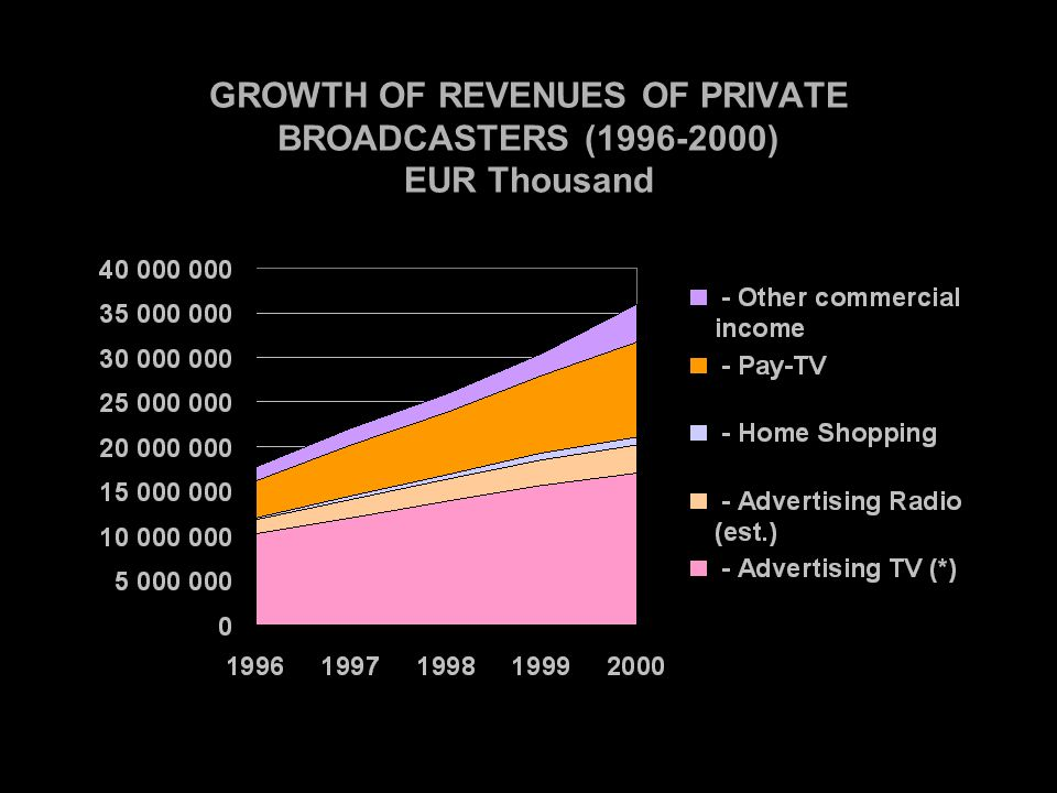 GROWTH OF REVENUES OF PRIVATE BROADCASTERS ( ) EUR Thousand
