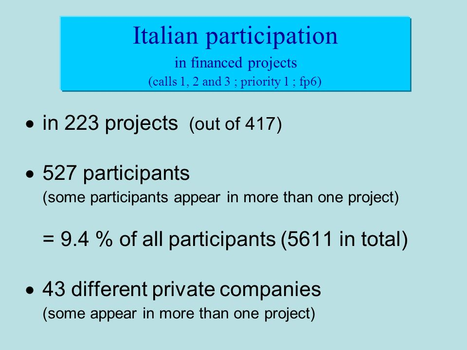 in 223 projects (out of 417) 527 participants (some participants appear in more than one project) = 9.4 % of all participants (5611 in total) 43 different private companies (some appear in more than one project) Italian participation in financed projects (calls 1, 2 and 3 ; priority 1 ; fp6)