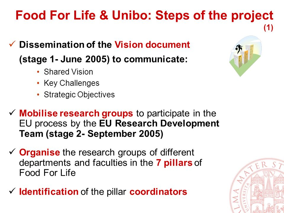 Dissemination of the Vision document (stage 1- June 2005) to communicate: Shared Vision Key Challenges Strategic Objectives Mobilise research groups to participate in the EU process by the EU Research Development Team (stage 2- September 2005) Organise the research groups of different departments and faculties in the 7 pillars of Food For Life Identification of the pillar coordinators Food For Life & Unibo: Steps of the project (1)
