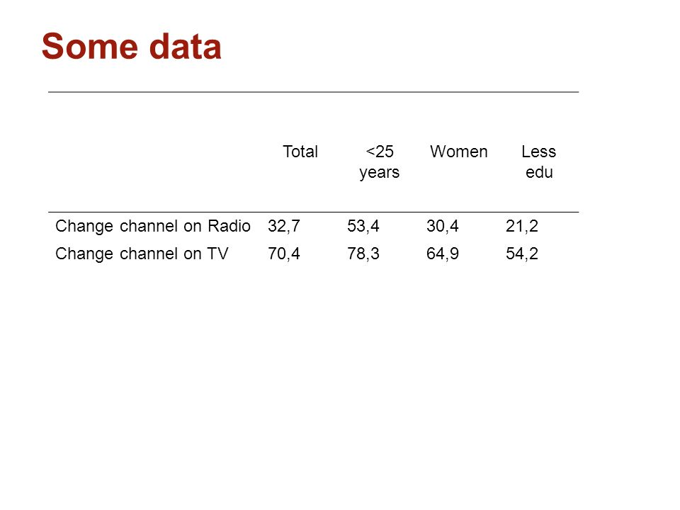 Total<25 years WomenLess edu Change channel on Radio32,753,430,421,2 Change channel on TV70,478,364,954,2