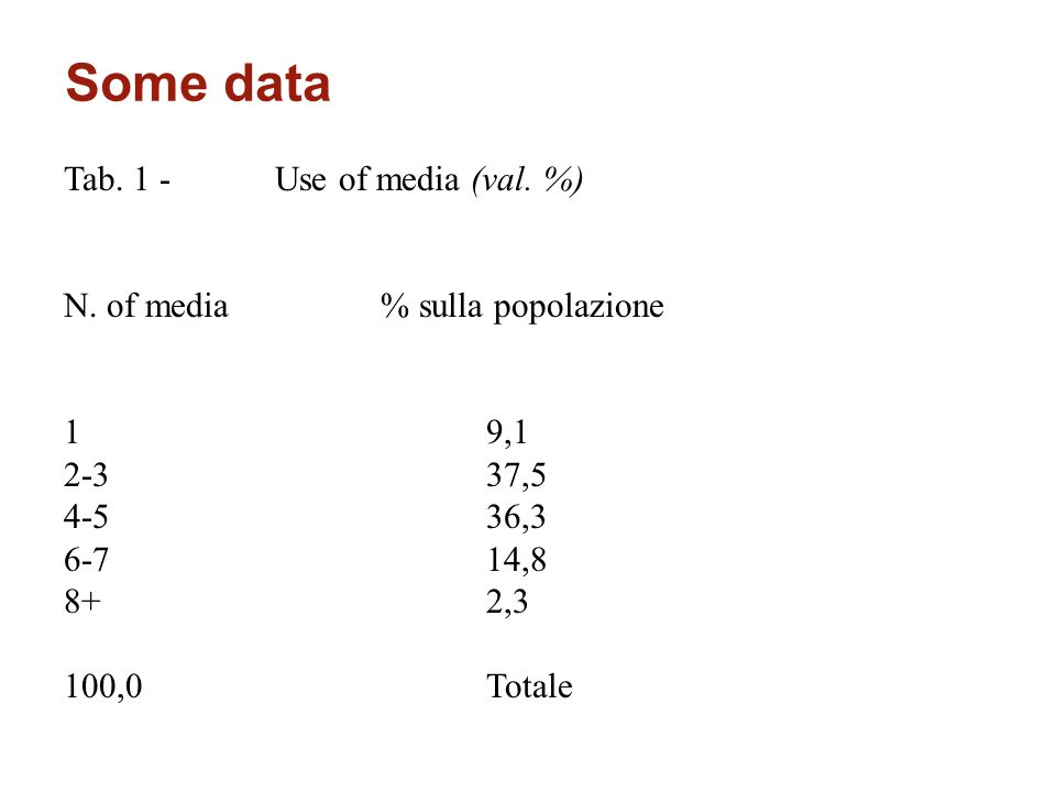 Some data Tab. 1 -Use of media (val. %) N.
