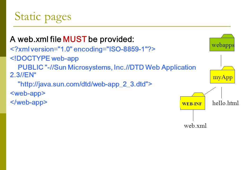 Static pages A web.xml file MUST be provided: <!DOCTYPE web-app PUBLIC -//Sun Microsystems, Inc.//DTD Web Application 2.3//EN http://java.sun.com/dtd/web-app_2_3.dtd > myApp hello.html WEB-INF webapps web.xml