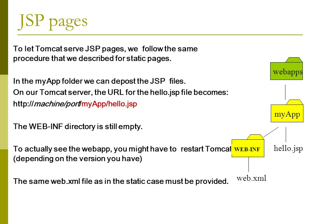 JSP pages To let Tomcat serve JSP pages, we follow the same procedure that we described for static pages.