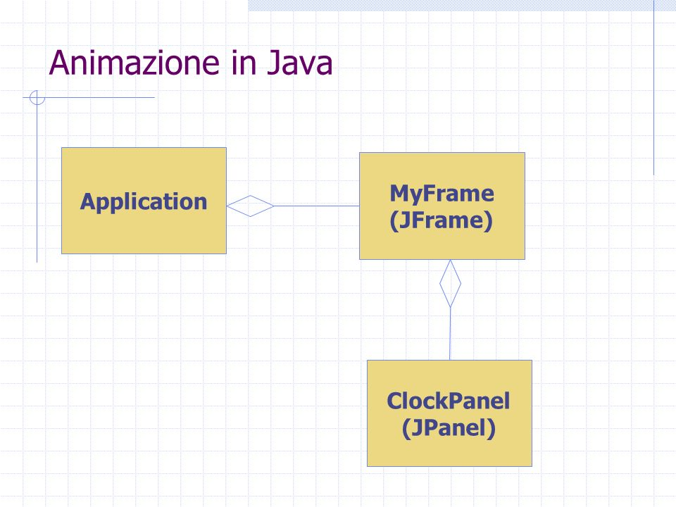 Animazione in Java Application MyFrame (JFrame) ClockPanel (JPanel)