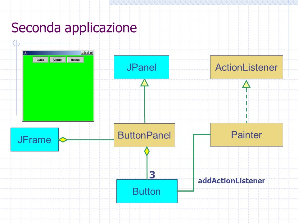 Seconda applicazione ButtonPanel Painter JFrame ActionListenerJPanel Button addActionListener 3