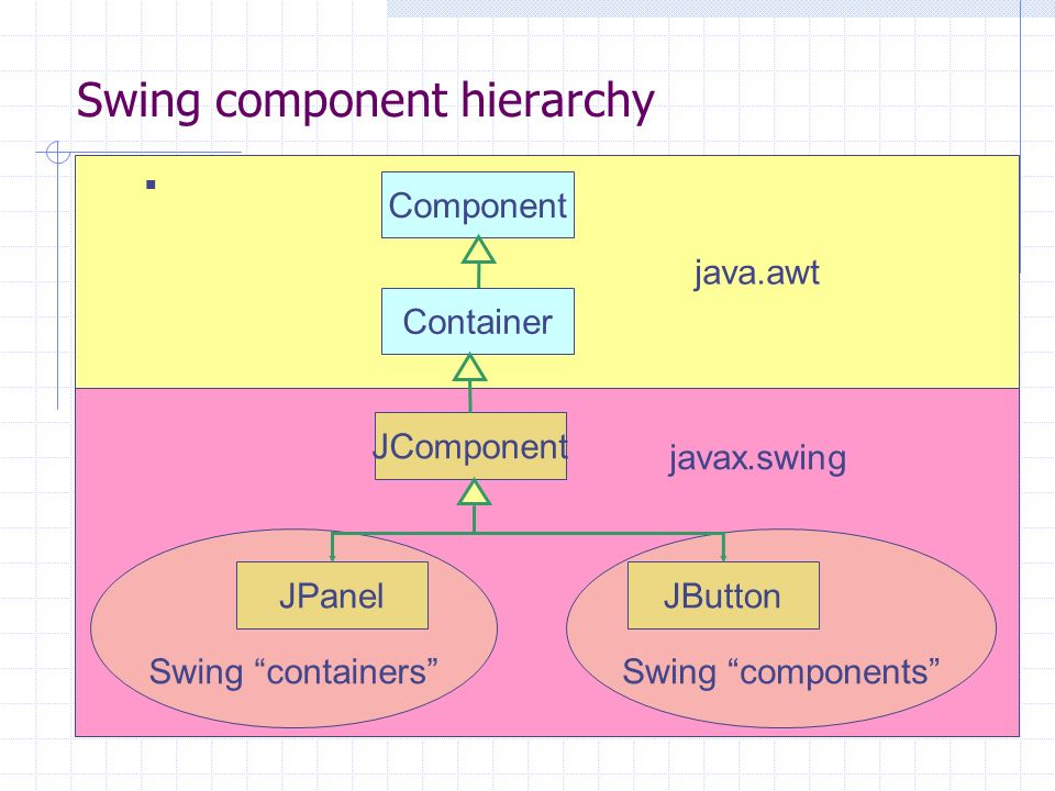 javax.swing java.awt Swing component hierarchy Container JComponent Swing containers JPanel Swing components JButton Component