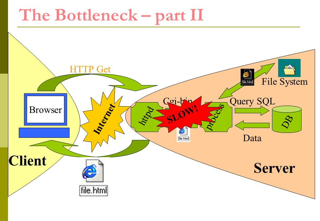 httpd The Bottleneck – part II Internet HTTP Get Cgi-binQuery SQL process DB Data Client Browser SLOW.