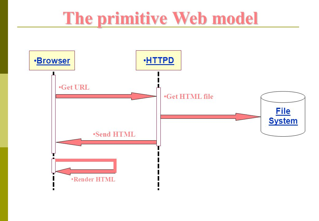 Browser Render HTML Get URL Send HTML Get HTML file HTTPD File System The primitive Web model