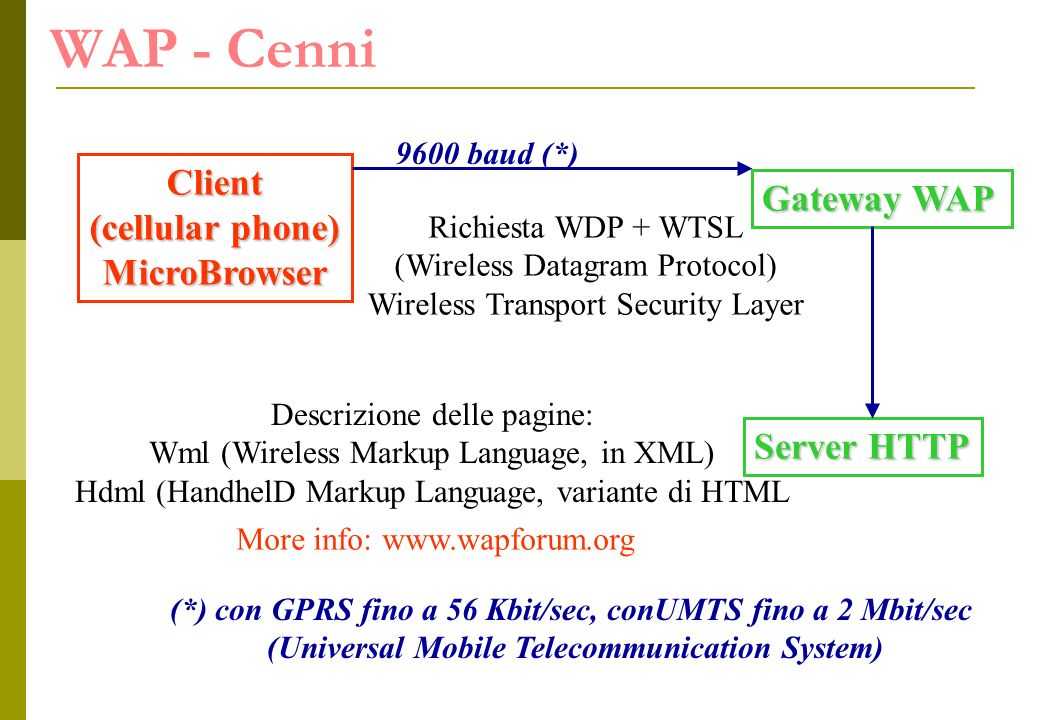 WAP - CenniClient (cellular phone) MicroBrowser Gateway WAP Richiesta WDP + WTSL (Wireless Datagram Protocol) Wireless Transport Security Layer Server HTTP Descrizione delle pagine: Wml (Wireless Markup Language, in XML) Hdml (HandhelD Markup Language, variante di HTML 9600 baud (*) (*) con GPRS fino a 56 Kbit/sec, conUMTS fino a 2 Mbit/sec (Universal Mobile Telecommunication System) More info: