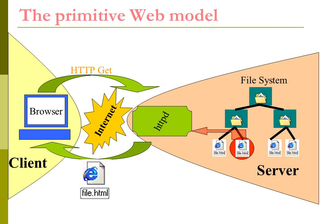 httpd The primitive Web model Internet HTTP Get Client Browser Server File System