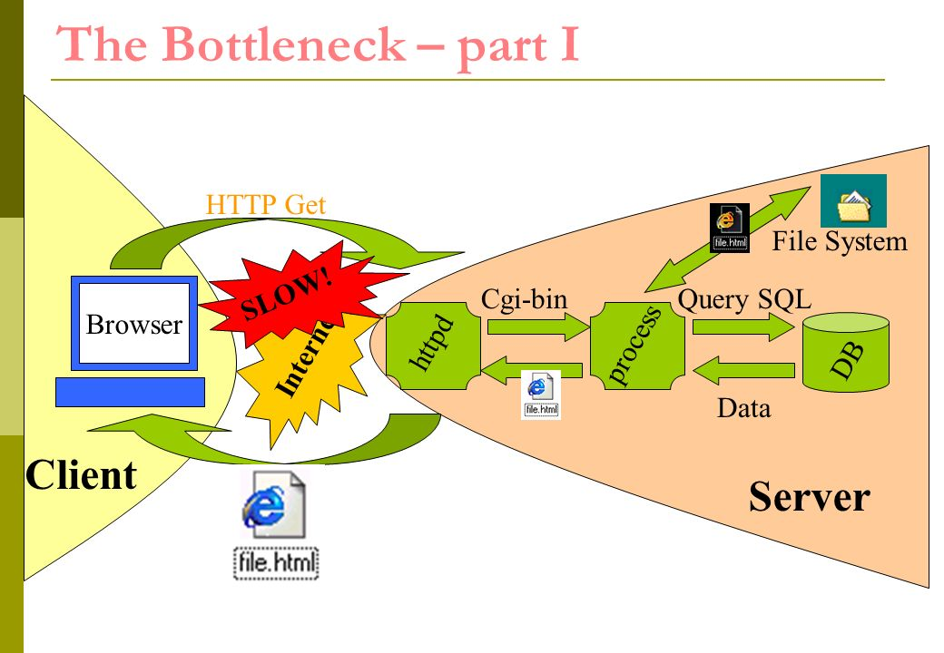 httpd The Bottleneck – part I Internet HTTP Get Cgi-binQuery SQL process DB Data Client Browser SLOW.