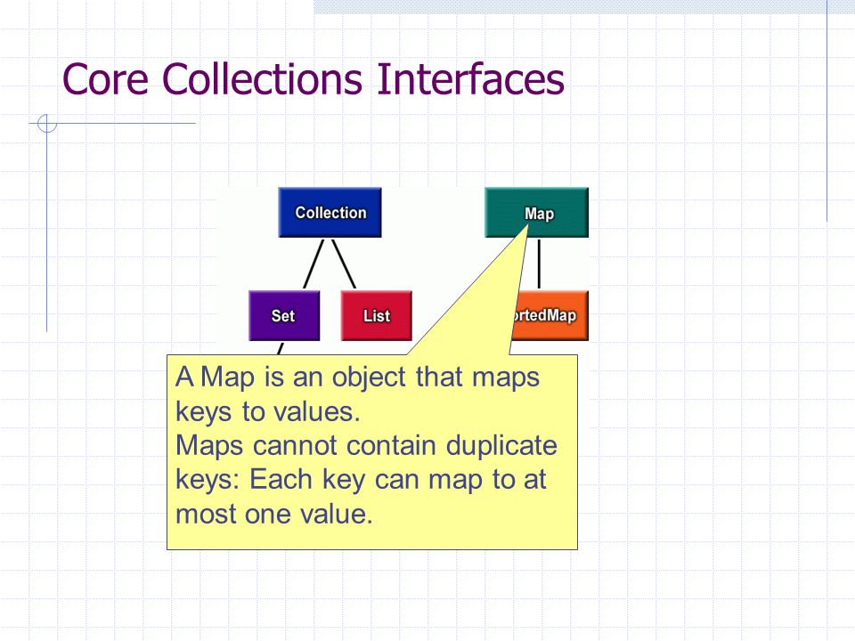 Core Collections Interfaces A Map is an object that maps keys to values.