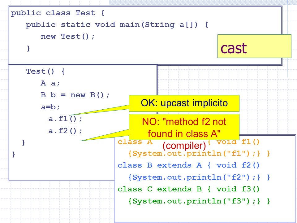 public class Test { public static void main(String a[]) { new Test(); } cast Test() { A a; B b = new B(); a=b; a.f1(); a.f2(); } OK: upcast implicito class A { void f1() {System.out.println( f1 );} } class B extends A { void f2() {System.out.println( f2 );} } class C extends B { void f3() {System.out.println( f3 );} } NO: method f2 not found in class A (compiler)