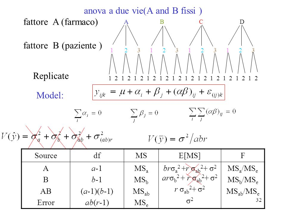 31 Model: brσ a 2 + rσ ab 2 + σ (ab)e 2 arσ b 2 + rσ ab 2 + σ (ab)e 2 rσ ab 2 + σ (ab)e 2 fattore A: fattore B: fattore AB: (4) For each Varianza component, look at any subscripts outside parentheses that sono not in the effect name; if any di these letters corresponds to a fissi effect, omit that Varianza component σ (ab)e 2 Residual: