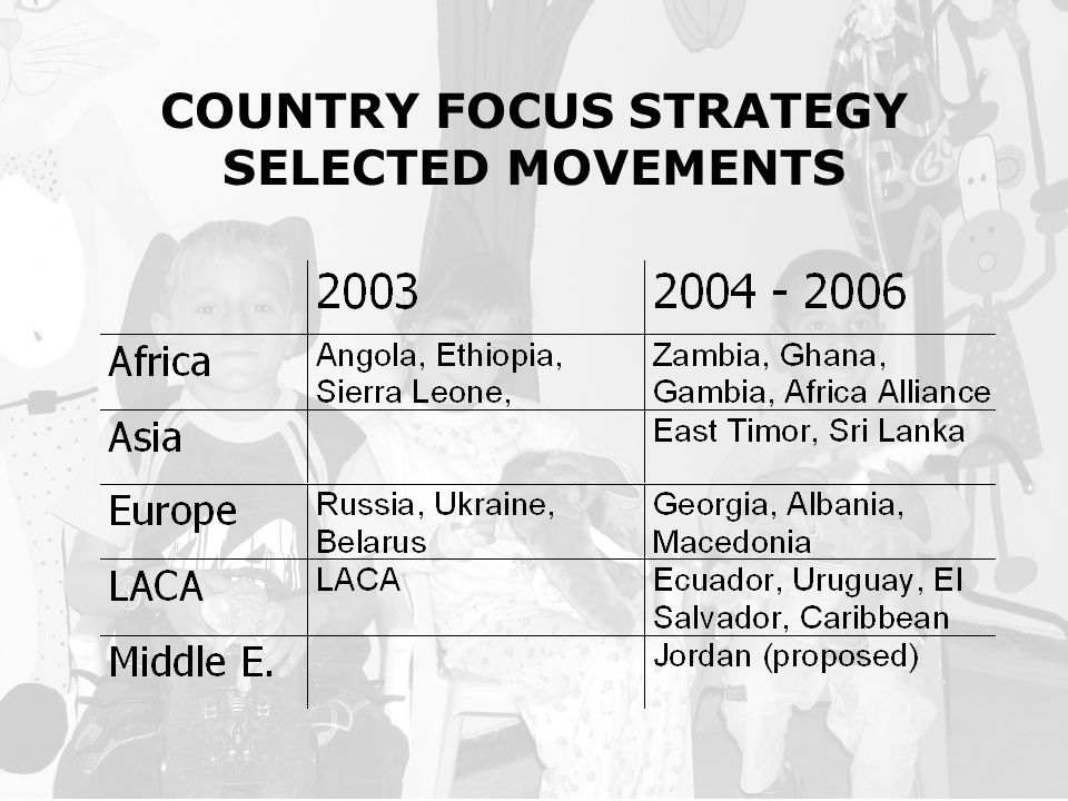 COUNTRY FOCUS STRATEGY SELECTED MOVEMENTS