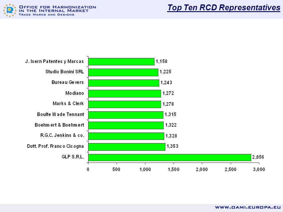 Top Ten RCD Owners