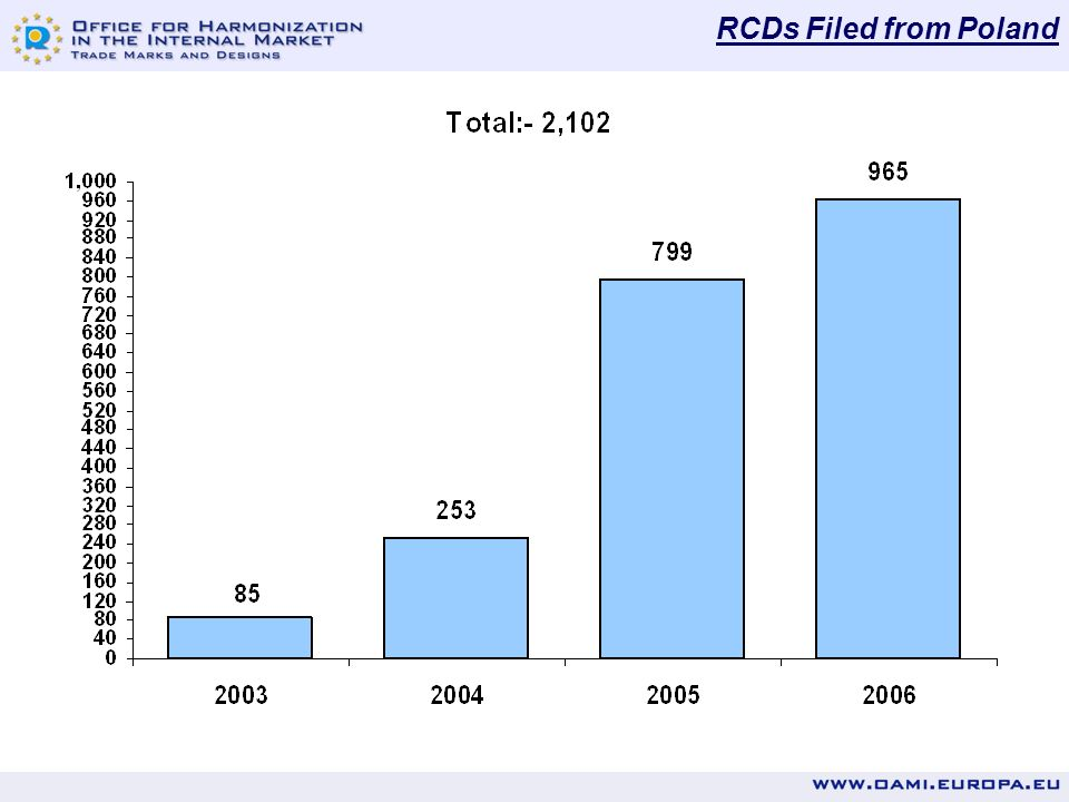 Registered Community Design Statistics RCD Statistics for POLAND