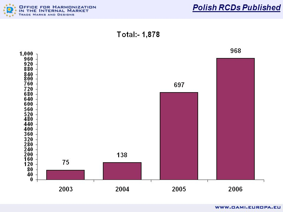 RCDs Filed from Poland