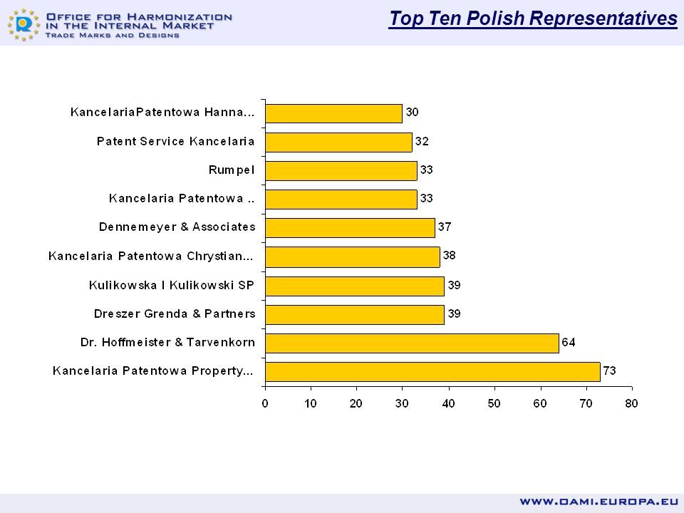 Top Ten Polish RCD Filers