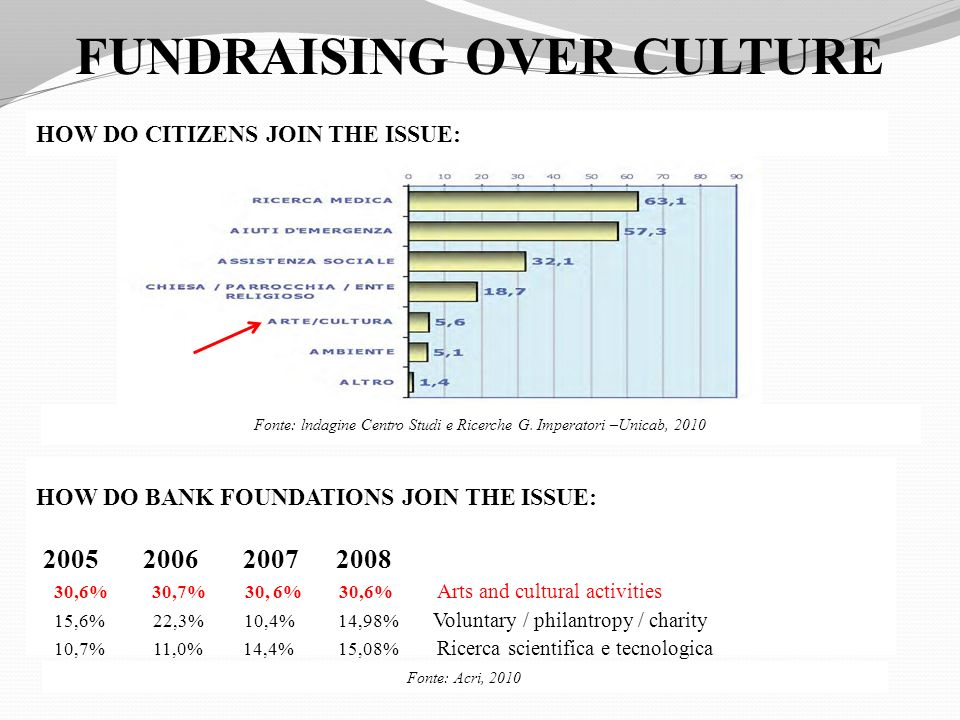 FUNDRAISING OVER CULTURE HOW DO CITIZENS JOIN THE ISSUE: HOW DO BANK FOUNDATIONS JOIN THE ISSUE: ,6% 30,7% 30, 6% 30,6% Arts and cultural activities 15,6% 22,3% 10,4% 14,98% Voluntary / philantropy / charity 10,7% 11,0% 14,4% 15,08% Ricerca scientifica e tecnologica Fonte: lndagine Centro Studi e Ricerche G.