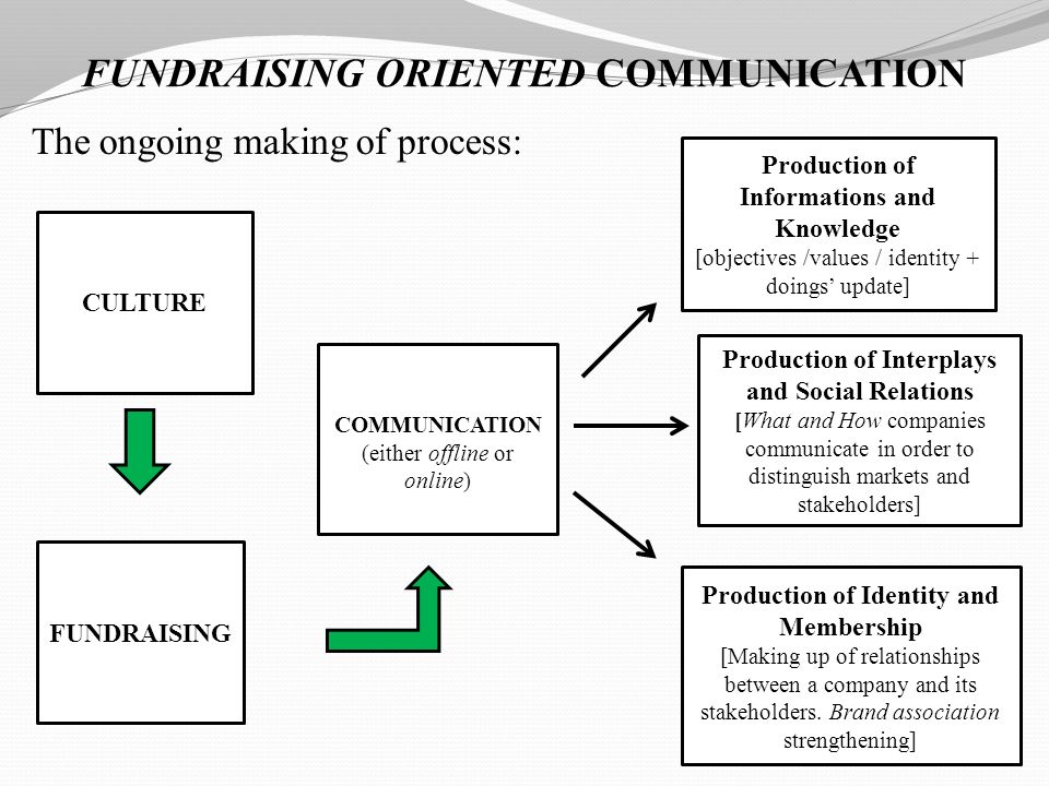FUNDRAISING ORIENTED COMMUNICATION The ongoing making of process: FUNDRAISING COMMUNICATION (either offline or online) Production of Informations and Knowledge [objectives /values / identity + doings update] Production of Interplays and Social Relations [What and How companies communicate in order to distinguish markets and stakeholders] Production of Identity and Membership [Making up of relationships between a company and its stakeholders.