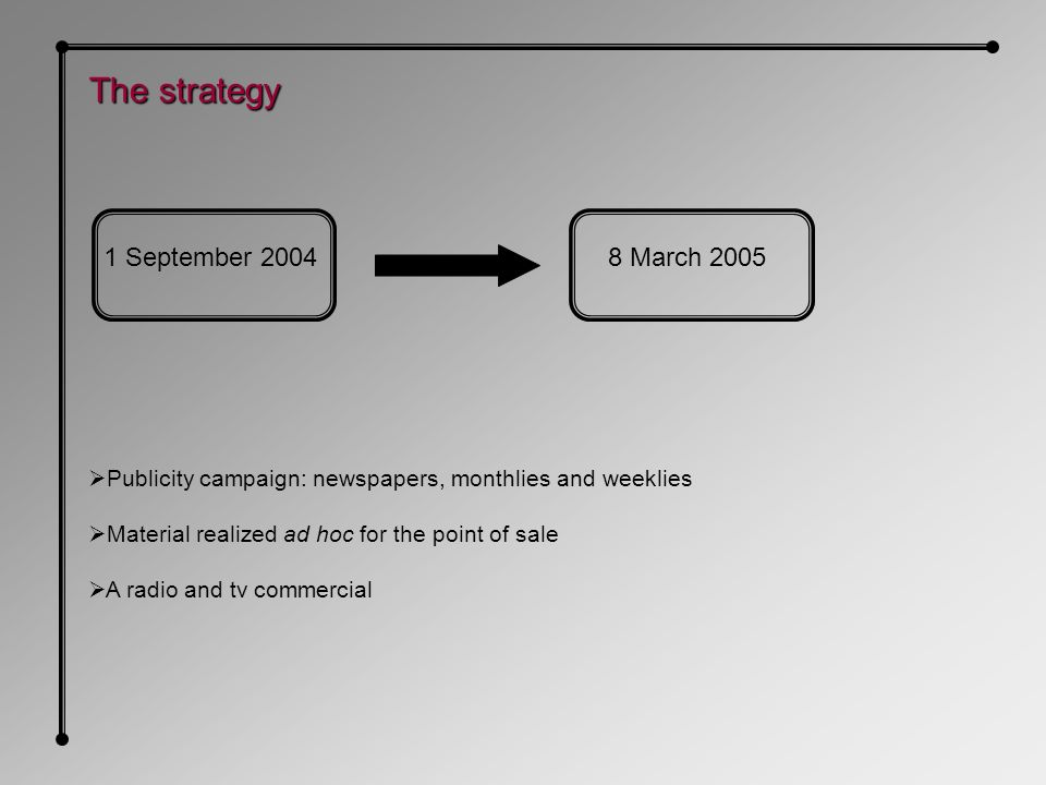 1 September March 2005 The strategy Publicity campaign: newspapers, monthlies and weeklies Material realized ad hoc for the point of sale A radio and tv commercial