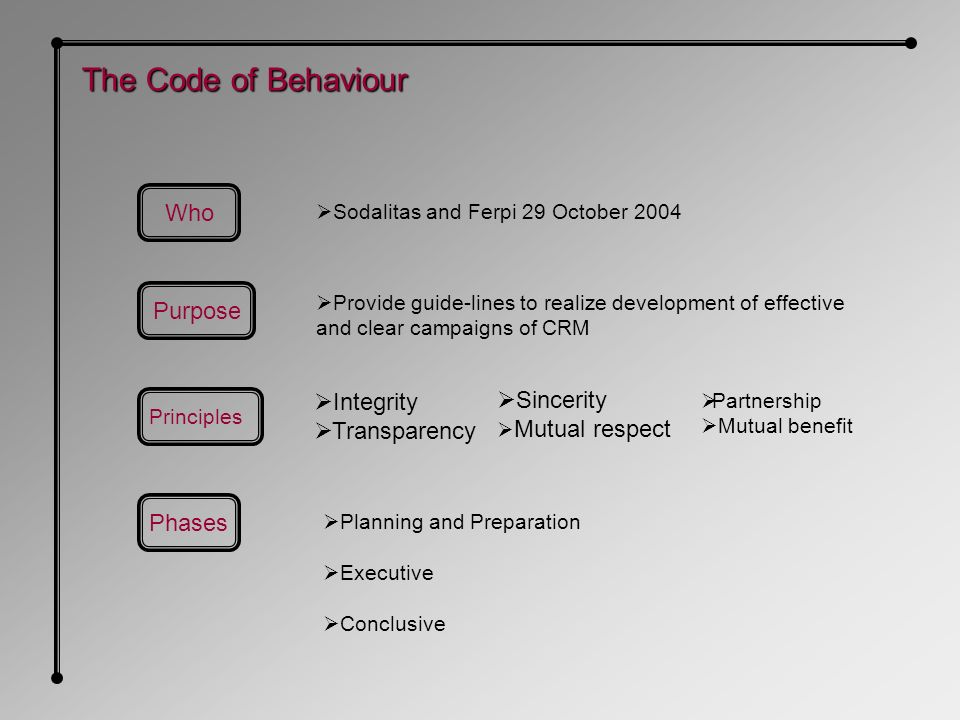 The Code of Behaviour Sodalitas and Ferpi 29 October 2004 Principles Integrity Transparency Sincerity Mutual respect Partnership Mutual benefit Provide guide-lines to realize development of effective and clear campaigns of CRM Who Purpose Phases Planning and Preparation Executive Conclusive