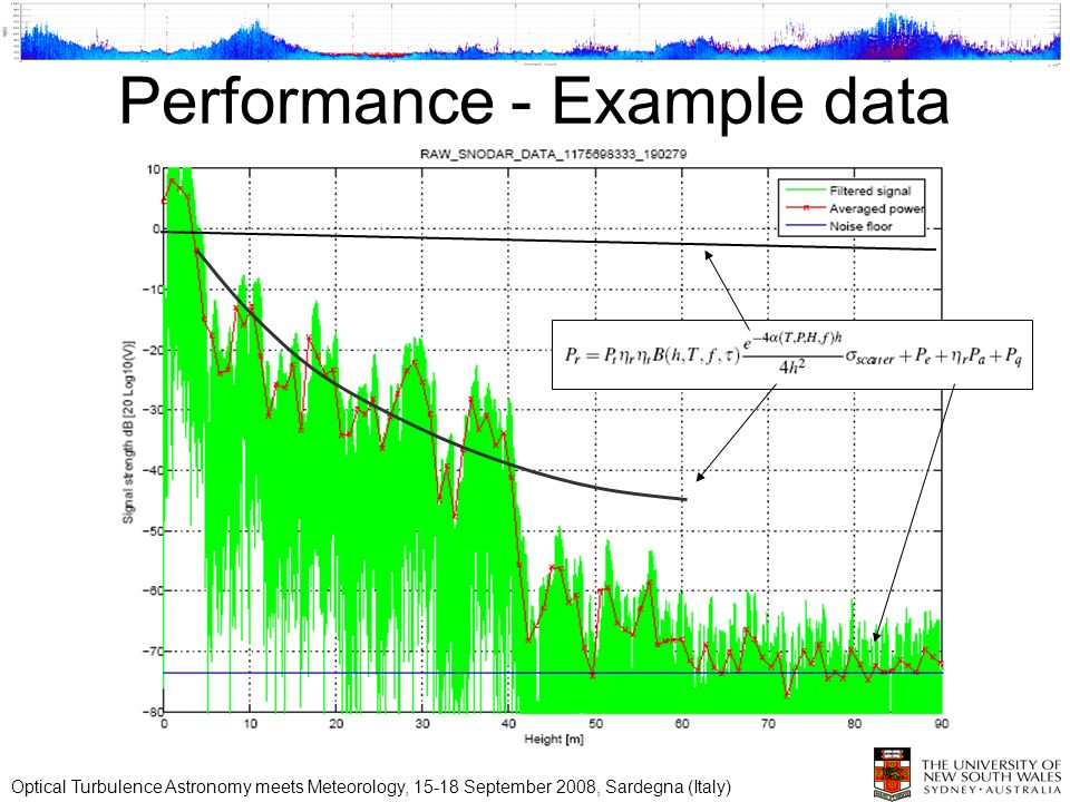 Performance - Example data Optical Turbulence Astronomy meets Meteorology, September 2008, Sardegna (Italy)