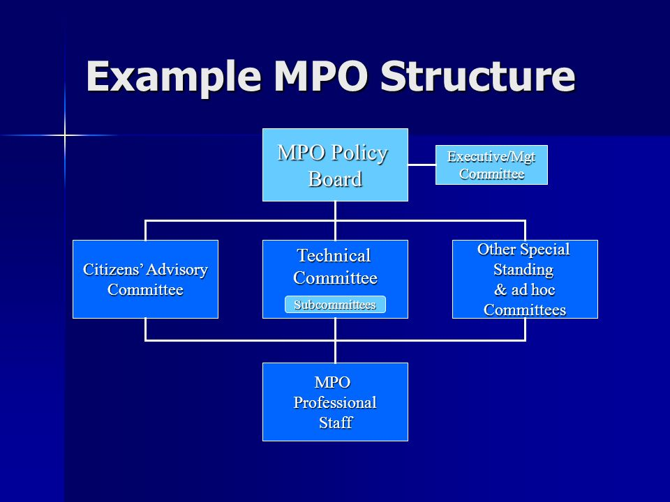 MPO Policy Board TechnicalCommittee Subcommittees Citizens Advisory Committee Other Special Standing & ad hoc Committees MPOProfessionalStaff Executive/MgtCommittee Example MPO Structure