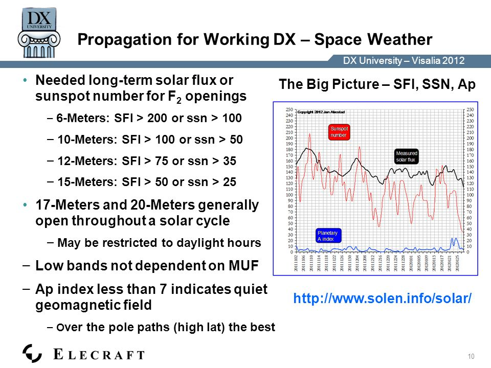 DX University – Visalia 2012 10 DX University – Visalia 2012 Propagation for Working DX – Space Weather Needed long-term solar flux or sunspot number for F 2 openings – 6-Meters: SFI > 200 or ssn > 100 – 10-Meters: SFI > 100 or ssn > 50 – 12-Meters: SFI > 75 or ssn > 35 – 15-Meters: SFI > 50 or ssn > 25 17-Meters and 20-Meters generally open throughout a solar cycle – May be restricted to daylight hours – Low bands not dependent on MUF – Ap index less than 7 indicates quiet geomagnetic field – O ver the pole paths (high lat) the best http://www.solen.info/solar/ The Big Picture – SFI, SSN, Ap
