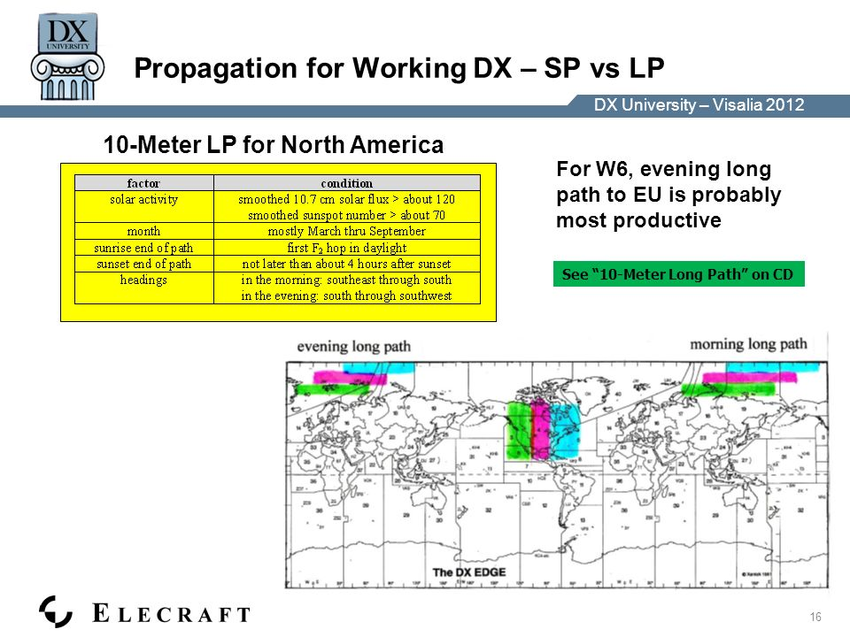 DX University – Visalia 2012 16 DX University – Visalia 2012 Propagation for Working DX – SP vs LP For W6, evening long path to EU is probably most productive See 10-Meter Long Path on CD 10-Meter LP for North America
