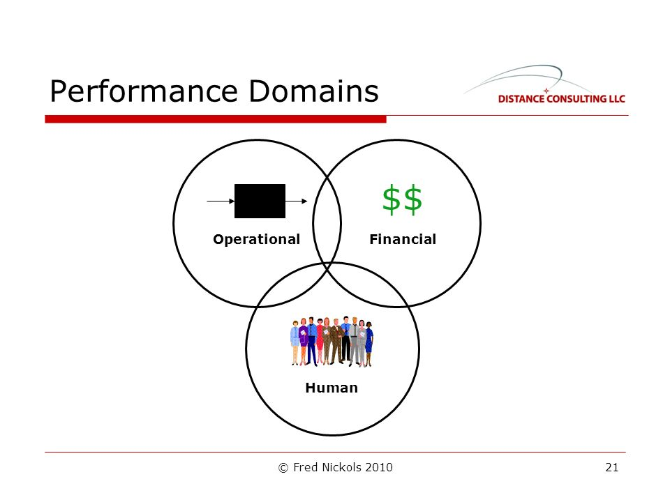 © Fred Nickols 2010 Performance Domains FinancialOperational Human $$ 21