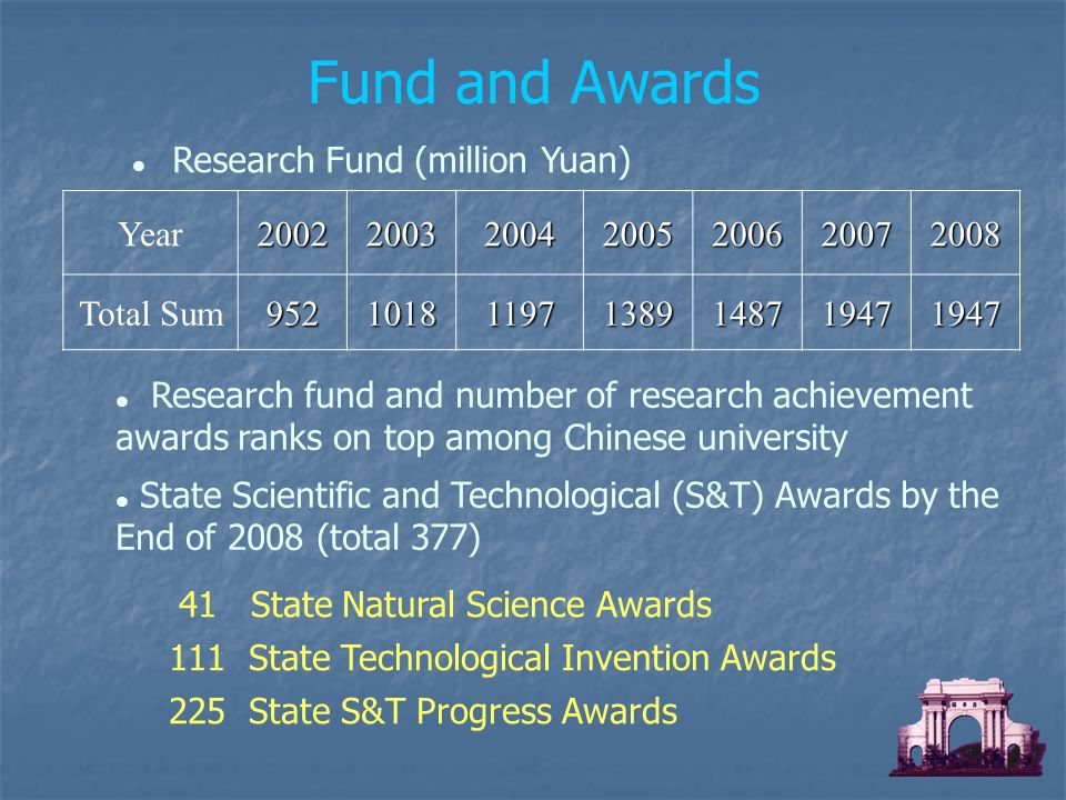 Research Fund (million Yuan) Research fund and number of research achievement awards ranks on top among Chinese university State Scientific and Technological (S&T) Awards by the End of 2008 (total 377) Fund and Awards 41 State Natural Science Awards 111 State Technological Invention Awards 225 State S&T Progress Awards Year Total Sum