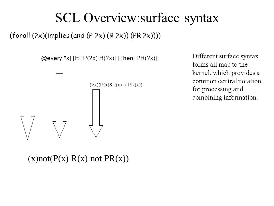SCL Overview:surface syntax Different surface syntax forms all map to the kernel, which provides a common central notation for processing and combining information.