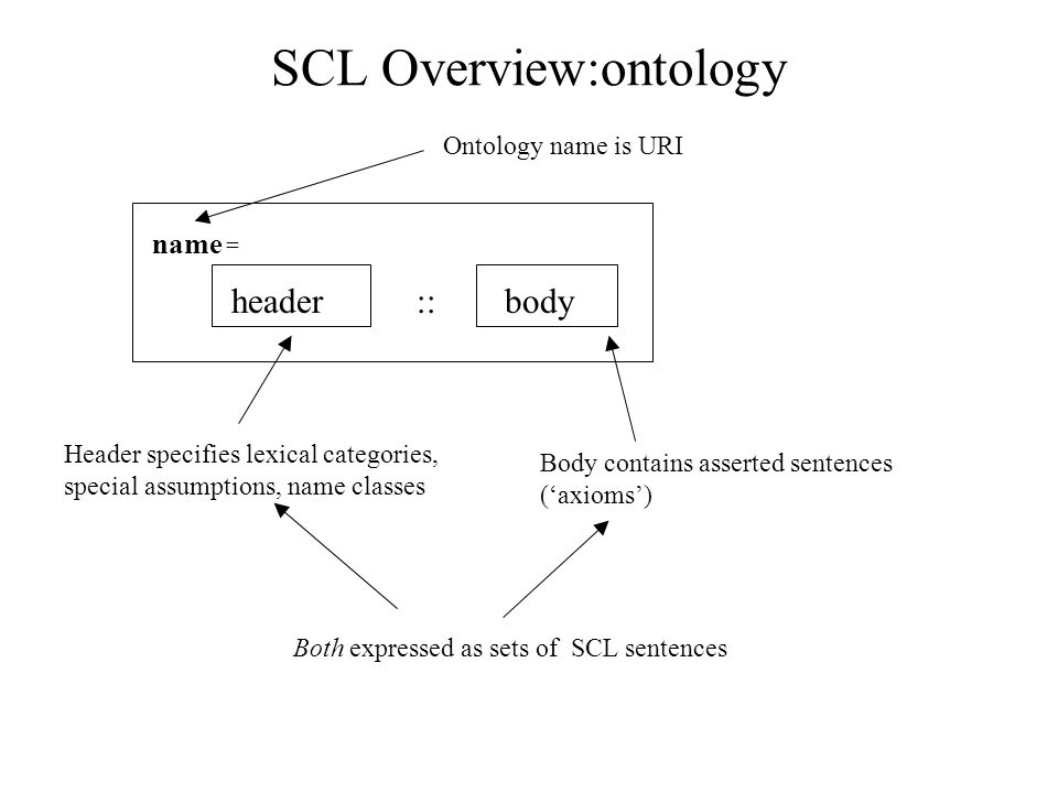 SCL Overview:ontology body::header name = Header specifies lexical categories, special assumptions, name classes Body contains asserted sentences (axioms) Both expressed as sets of SCL sentences Ontology name is URI