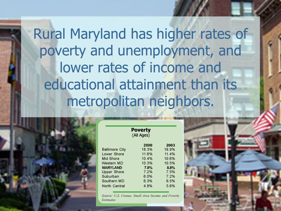 Rural Maryland has higher rates of poverty and unemployment, and lower rates of income and educational attainment than its metropolitan neighbors.