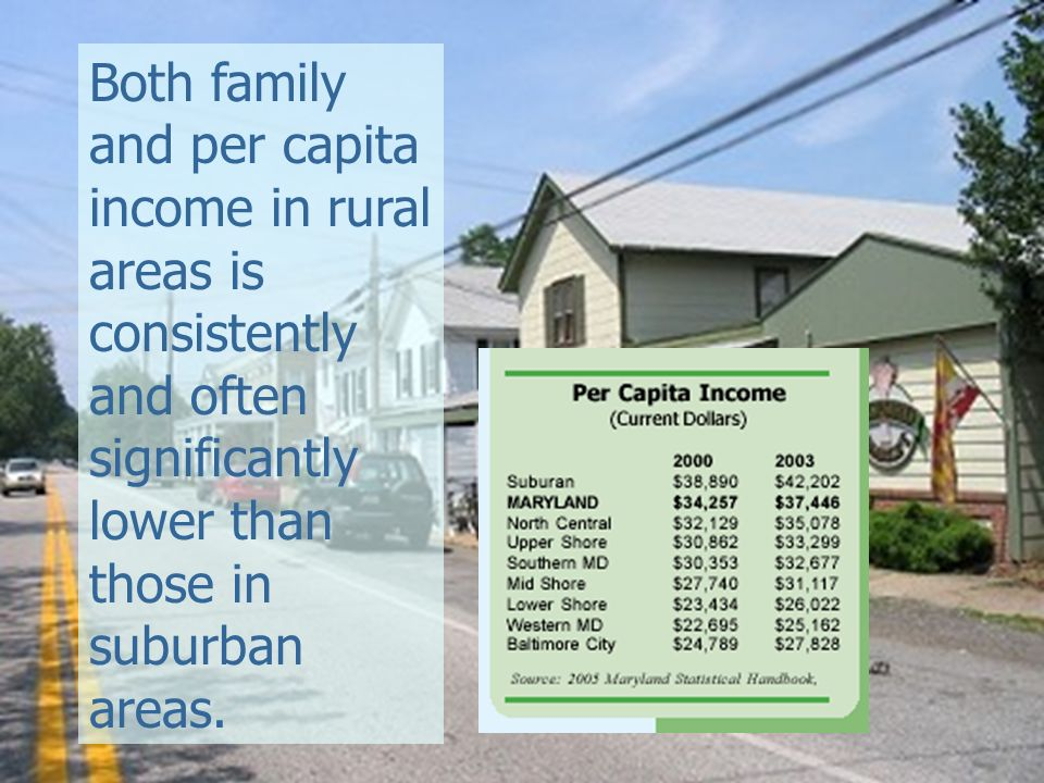 Both family and per capita income in rural areas is consistently and often significantly lower than those in suburban areas.