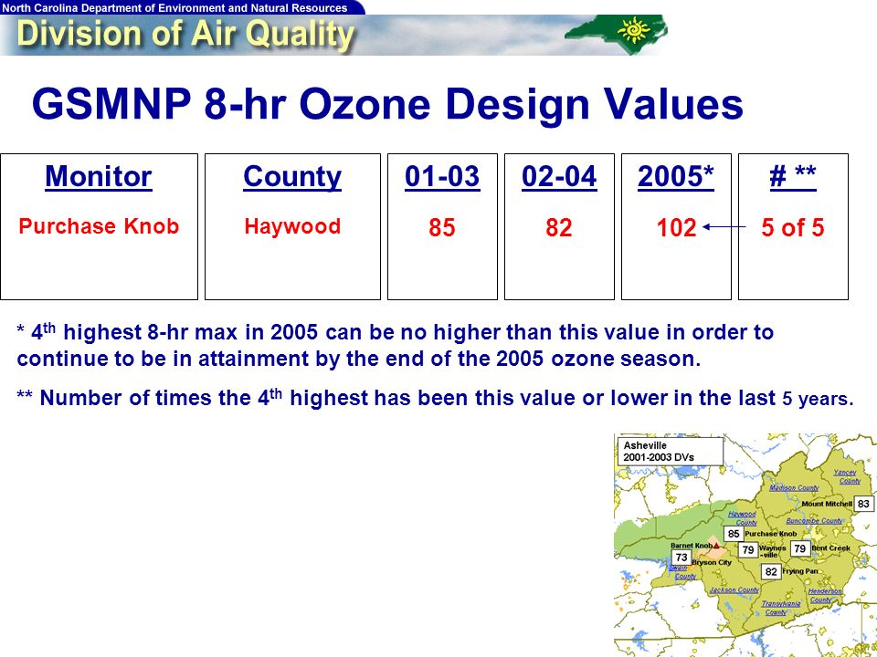 GSMNP 8-hr Ozone Design Values Monitor Purchase Knob County Haywood * 102 * 4 th highest 8-hr max in 2005 can be no higher than this value in order to continue to be in attainment by the end of the 2005 ozone season.