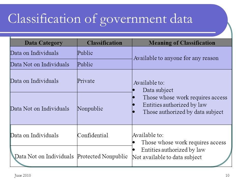 Data CategoryClassificationMeaning of Classification Data on IndividualsPublic Available to anyone for any reason Data Not on IndividualsPublic Data on IndividualsPrivate Available to: Data subject Those whose work requires access Entities authorized by law Those authorized by data subject Data Not on IndividualsNonpublic Data on IndividualsConfidential Available to: Those whose work requires access Entities authorized by law Not available to data subject Data Not on IndividualsProtected Nonpublic Classification of government data June