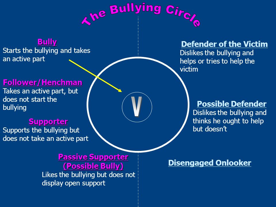 71% of school shooters had been victims of bullying.