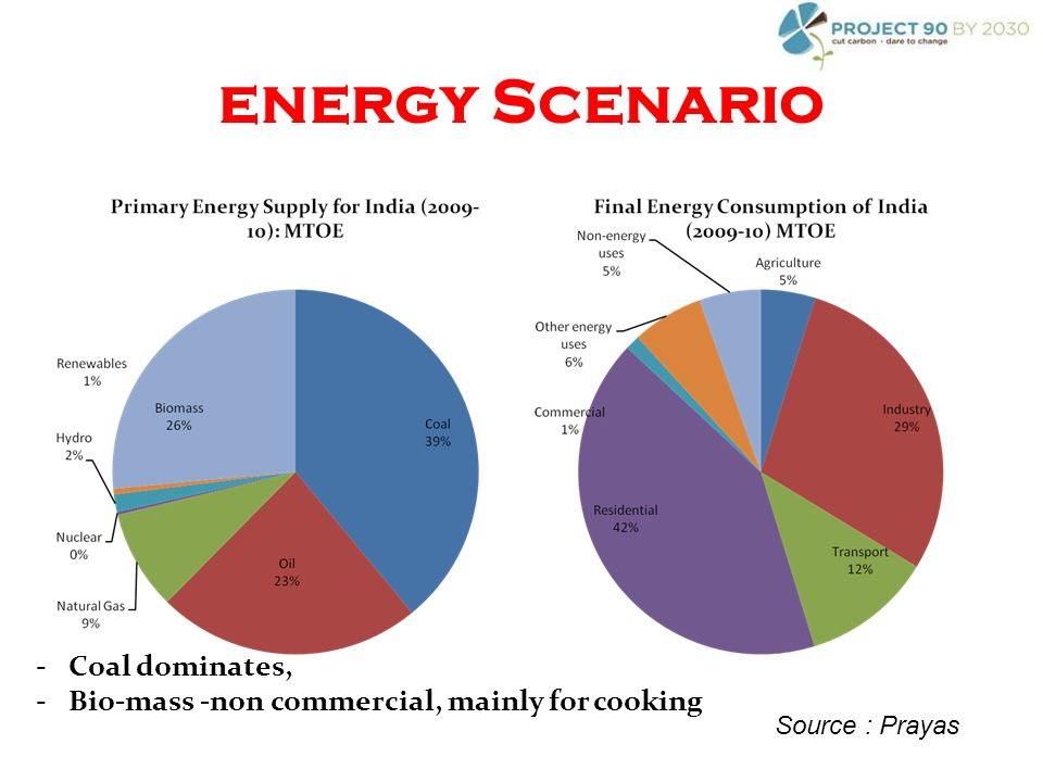 energy Scenario -Coal dominates, -Bio-mass -non commercial, mainly for cooking Source : Prayas