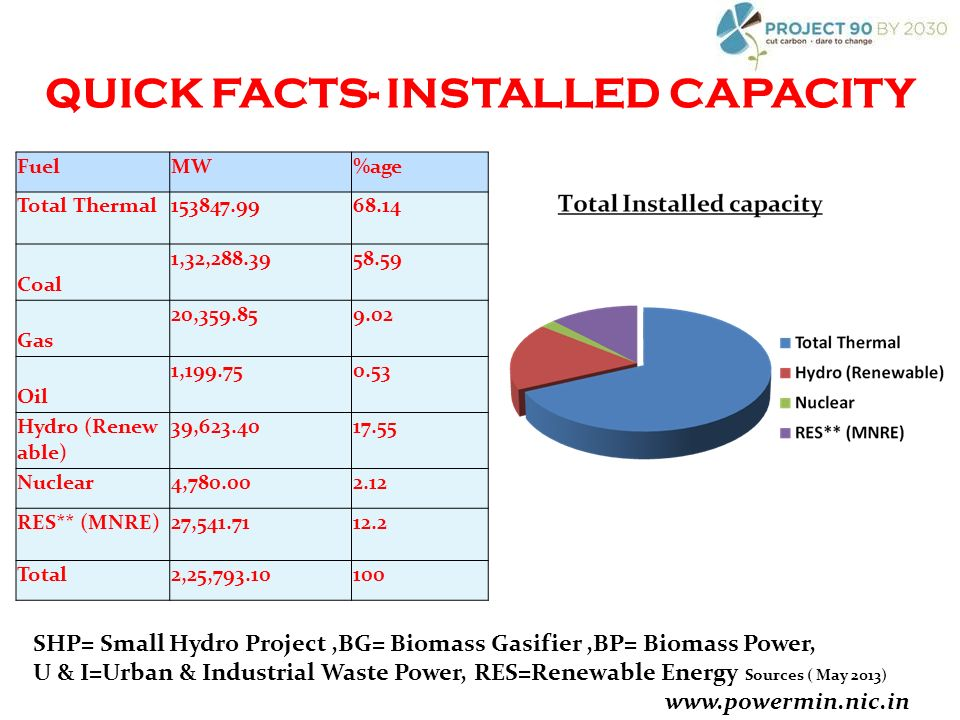 QUICK FACTS- INSTALLED CAPACITY FuelMW%age Total Thermal Coal 1,32, Gas 20, Oil 1, Hydro (Renew able) 39, Nuclear4, RES** (MNRE)27, Total2,25, SHP= Small Hydro Project,BG= Biomass Gasifier,BP= Biomass Power, U & I=Urban & Industrial Waste Power, RES=Renewable Energy Sources ( May 2013)